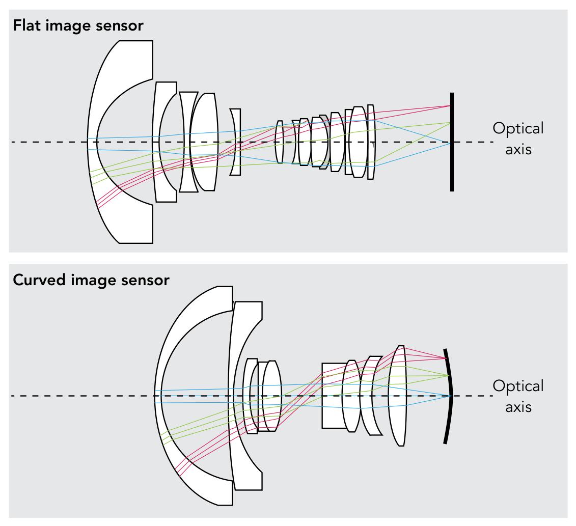 Curved Image Sensor
