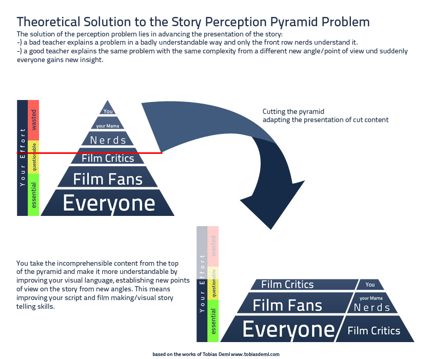 Film-Perception-Pyramid-Solution-01.jpg