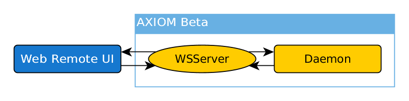 AXIOM Beta webui daemon comm structure.png