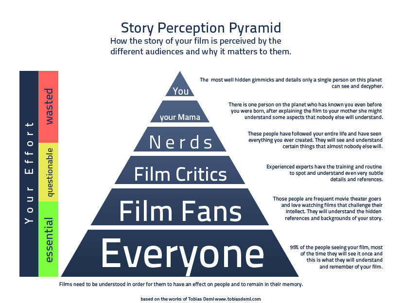 Film-Perception-Pyramid-01.jpg
