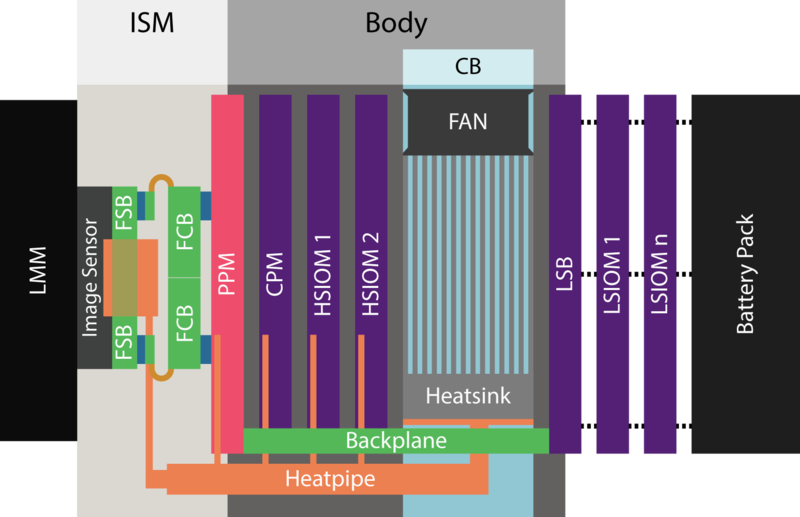 Gamma Moduleblock diagram.png