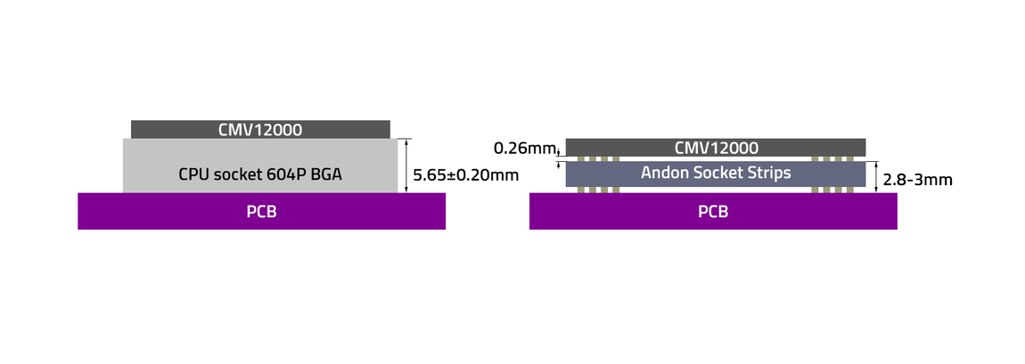 Axiom-beta-image-sensor-distances.png